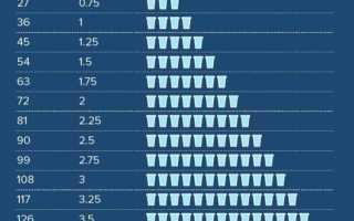 Сколько в день полезно пить воды
